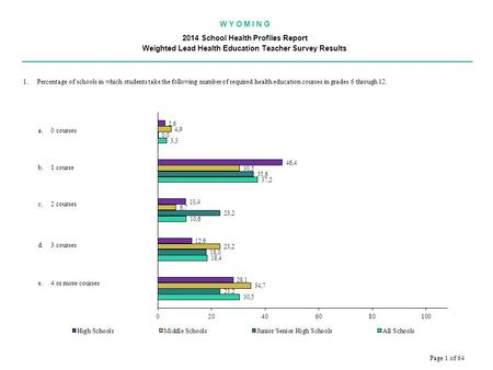 W Y O M I N G 2014 School Health Profiles Report Weighted Lead Health Education Teacher Survey Results.