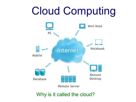 Cloud Computing Why is it called the cloud?.