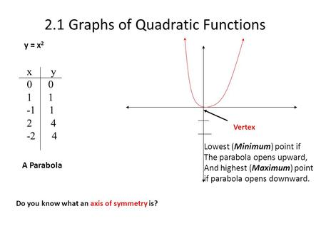 2.1 Graphs of Quadratic Functions y = x 2 x y 0 1 -1 1 2 4 -2 4 A Parabola Vertex Lowest (Minimum) point if The parabola opens upward, And highest (Maximum)