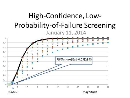 High-Confidence, Low- Probability-of-Failure Screening January 11, 2014 RLGM? P[P[Failure|Eq]<0.05]  95% Magnitude.