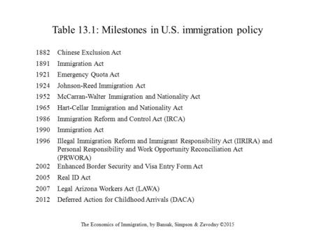 Table 13.1: Milestones in U.S. immigration policy The Economics of Immigration, by Bansak, Simpson & Zavodny ©2015 1882Chinese Exclusion Act 1891Immigration.