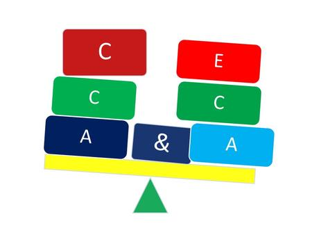 C CA & EC A. There is opportunity for maximum involvement of the learners. Why it is necessary? Learners are given maximum encouragement to try out and.