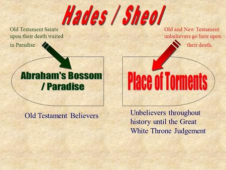 Old Testament Believers Unbelievers throughout history until the Great White Throne Judgement Old Testament Saints upon their death waited in Paradise.