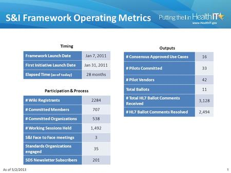 S&I Framework Operating Metrics Timing Outputs Participation & Process Framework Launch DateJan 7, 2011 First Initiative Launch DateJan 31, 2011 Elapsed.