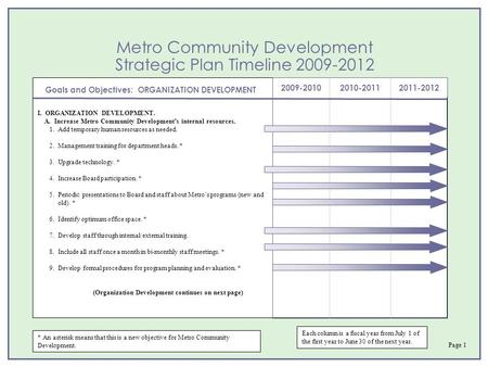 Metro Community Development Strategic Plan Timeline 2009-2012 2009-20102010-20112011-2012 Goals and Objectives: ORGANIZATION DEVELOPMENT * An asterisk.
