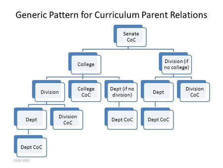 Generic Pattern for Curriculum Parent Relations Senate CoC CollegeDivisionDeptDept CoC Division CoC College CoC Dept (if no division) Dept CoC Division.