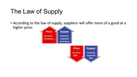The Law of Supply According to the law of supply, suppliers will offer more of a good at a higher price. Price As price increases… Supply Quantity.