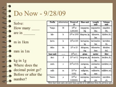 Do Now - 9/28/09 Solve: How many ____ are in ______ m in 1km mm in 1m kg in 1g Where does the decimal point go? Before or after the number?