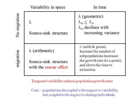 Variability in spaceIn time No migration migration (arithmetic) Source-sink structure with the rescue effect (geometric) G < A G declines with increasing.