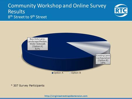 Community Workshop and Online Survey Results 8 th Street to 9 th Street.