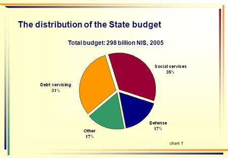 The distribution of the State budget Total budget: 298 billion NIS, 2005 chart 1.