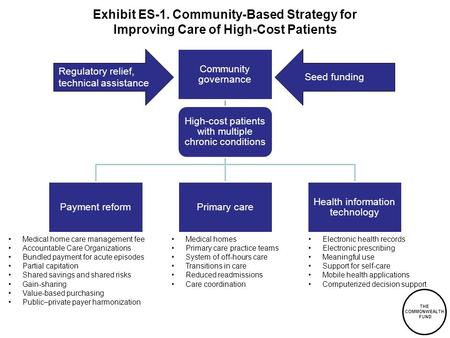 THE COMMONWEALTH FUND Exhibit ES-1. Community-Based Strategy for Improving Care of High-Cost Patients Community governance High-cost patients with multiple.