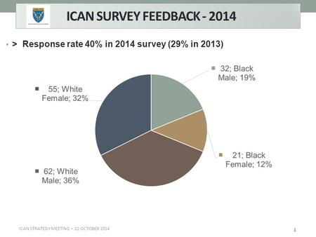 ICAN SURVEY FEEDBACK - 2014 > Response rate 40% in 2014 survey (29% in 2013) 1 ICAN STRATEGY MEETING – 22 OCTOBER 2014.