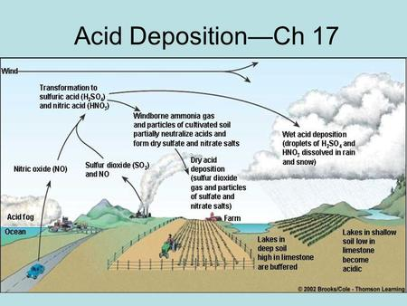 Acid Deposition—Ch 17. What is Acid Deposition? Acid Deposition is the falling of acids & acid forming compounds from the atmosphere to Earth's surface.