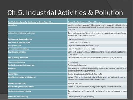 Ch.5. Industrial Activities & Pollution Past Activities Typically Conducted at Brownfields SitesTypical Contaminants and Typical Sources Agriculture Volatile.