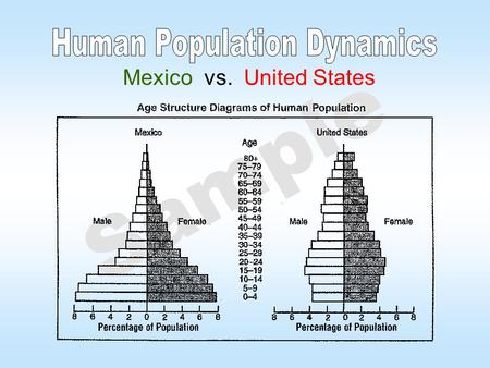 Sample Mexico vs. United States. Sample Demographic Terminology (This slide is not needed for your project) Rate of natural increase- b - d = r = rate.