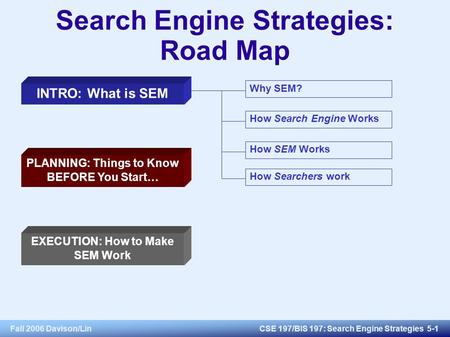 Fall 2006 Davison/LinCSE 197/BIS 197: Search Engine Strategies 5-1 Search Engine Strategies: Road Map INTRO: What is SEM PLANNING: Things to Know BEFORE.