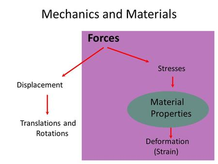 Mechanics and Materials Forces Displacement Deformation (Strain) Translations and Rotations Stresses Material Properties.