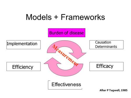 Models + Frameworks Burden of disease Causation Determinants Efficacy Effectiveness Efficiency Implementation After P Tugwell, 1985 Measurement.