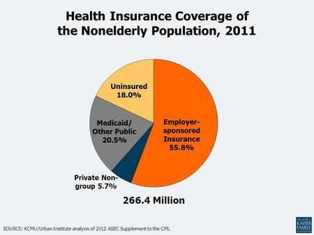 Health Insurance Coverage of the Nonelderly Population, 2011 266.4 Million SOURCE: KCMU/Urban Institute analysis of 2012 ASEC Supplement to the CPS. Private.