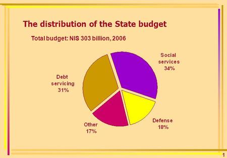 1 The distribution of the State budget 2006 Total budget: NIS 303 billion,
