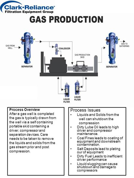 Process Overview After a gas well is completed the gas is typically drawn from the well via a self containing portable skid containing a driver, compressor.