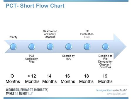 PCT- Short Flow Chart Priority PCT Application Filed Restoration of Priority Deadline Search by ISA Int'l Publication + ISR Deadline to File Demand for.