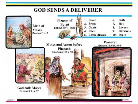 GOD SENDS A DELIVERER Birth of Moses Exodus 2:1-10 Plagues of Egypt Exodus 7:14 - 11:10 Moses and Aaron before Pharaoh Exodus 5:1-9; 7:10-13 God calls.