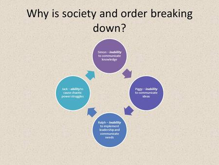 Why is society and order breaking down? Simon – inability to communicate knowledge Piggy – inability to communicate ideas Ralph – inability to implement.