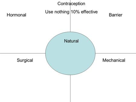 HormonalBarrier SurgicalMechanical Natural Contraception Use nothing 10% effective.