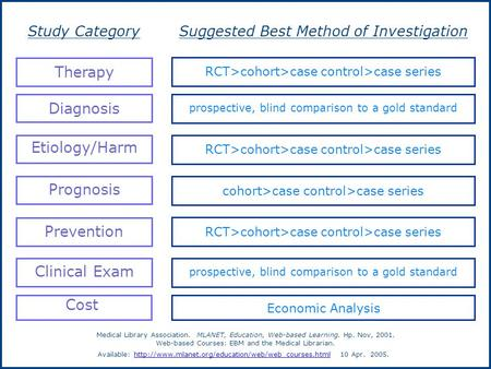 Suggested Best Method of InvestigationStudy Category RCT>cohort>case control>case series Therapy prospective, blind comparison to a gold standard Diagnosis.