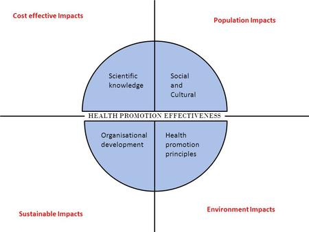 HEALTH PROMOTION EFFECTIVENESS Environment Impacts Population Impacts Cost effective Impacts Sustainable Impacts Social and Cultural Health promotion principles.