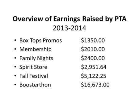 Overview of Earnings Raised by PTA 2013-2014 Box Tops Promos $1350.00 Membership $2010.00 Family Nights $2400.00 Spirit Store $2,951.64 Fall Festival $5,122.25.