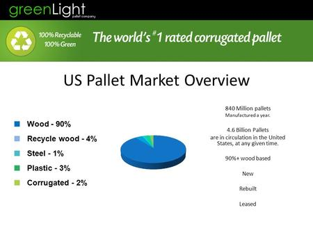 US Pallet Market Overview 840 Million pallets Manufactured a year. 4.6 Billion Pallets are in circulation in the United States, at any given time. 90%+