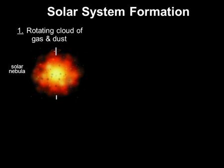 Solar System Formation 4. Outer material accretes to form planetesimals 1. Rotating cloud of gas & dust 2. Cloud spins & flattens, forms a disk 3. Core.