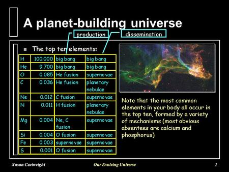 Susan CartwrightOur Evolving Universe1 A planet-building universe n The top ten elements: Note that the most common elements in your body all occur in.