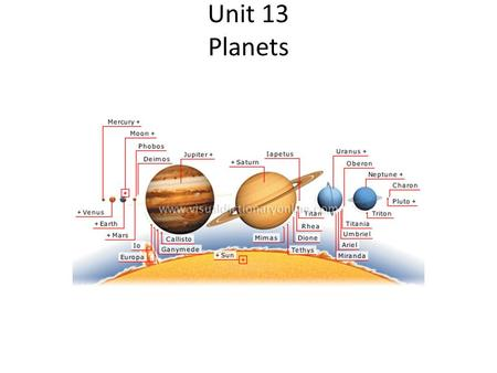 Unit 13 Planets. What is a planet? Old Definition A planet is a body that orbits a star, shines by reflecting the star's light and is larger than an.