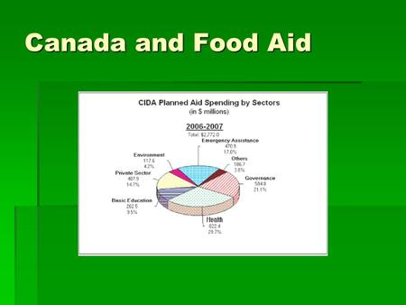 Canada and Food Aid. Types of food aid  Canada provides food aid through four channels;  Emergency aid ($44 million in 2002)  Food Aid in Development.