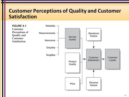 Customer Perceptions of Quality and Customer Satisfaction 4-1.