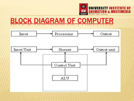 Five basic operations performed by computer are 1. Inputting 2. Storing 3. Processing 4. Outputting 5. controlling.