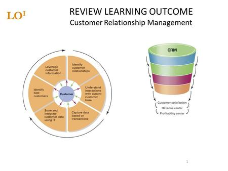 1 REVIEW LEARNING OUTCOME Customer Relationship Management LO I.