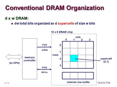 – 1 – 15-213, F'02 Conventional DRAM Organization d x w DRAM: dw total bits organized as d supercells of size w bits cols rows 0 123 0 1 2 3 internal row.