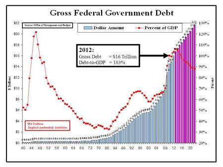 Source: Office of Management and Budget $84 Trillion Implicit (unfunded) liabilities 2012: Gross Debt = $16 Trillion Debt-to-GDP = 103%
