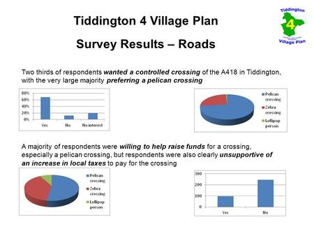 Tiddington 4 Village Plan Survey Results – Roads Two thirds of respondents wanted a controlled crossing of the A418 in Tiddington, with the very large.