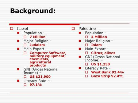 Background: IIsrael Population - 77 Million Major Religion – JJudaism Main Export – CComputer Software, military equipment, chemicals, agricultural.