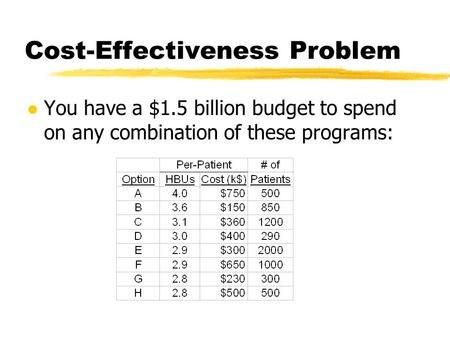 Cost-Effectiveness Problem l You have a $1.5 billion budget to spend on any combination of these programs: