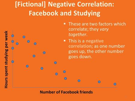 [Fictional] Negative Correlation: Facebook and Studying