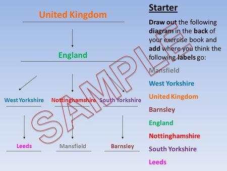 Starter Draw out the following diagram in the back of your exercise book and add where you think the following labels go: Mansfield West Yorkshire United.