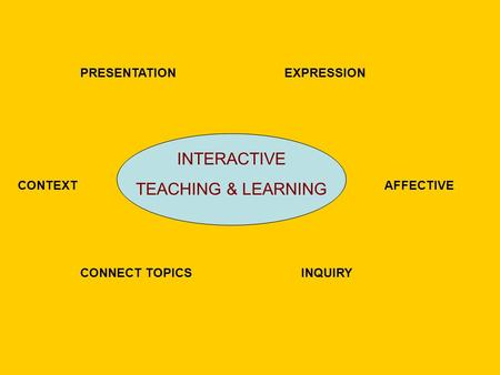 PRESENTATIONEXPRESSION CONTEXTAFFECTIVE CONNECT <strong>TOPICS</strong> INTERACTIVE TEACHING & LEARNING INQUIRY.