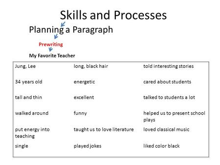 Skills and Processes Planning a Paragraph My Favorite Teacher Prewriting.
